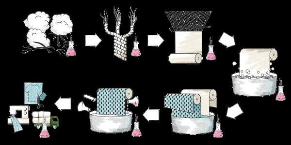 Tekstil Üretimi